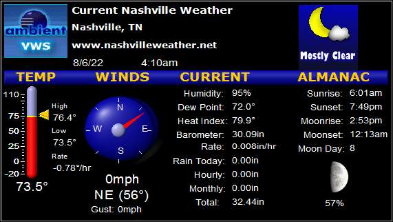 Current Conditions in Nashville