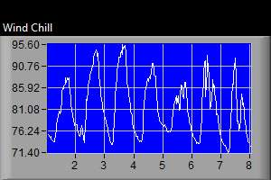 Wind Chill Graph