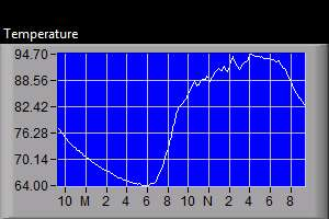 Outdoor Temperature Graph