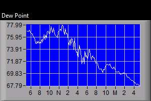 Dew Point Graph